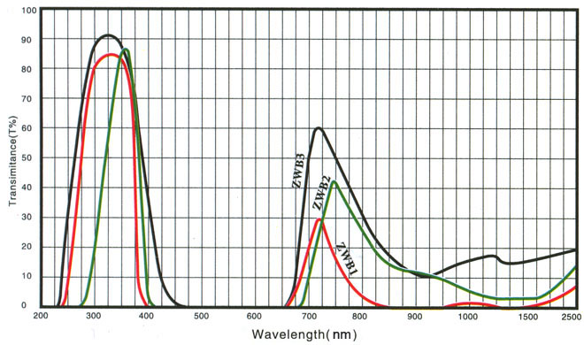 365nm wavelength ZWB2 uv filters applied in uv LED lamp
