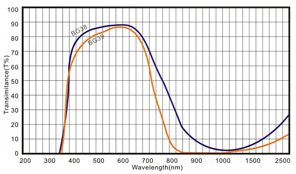 BG39 blue optical glass filters