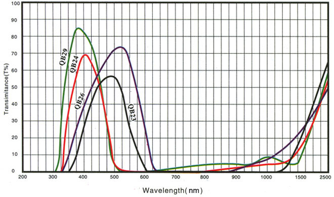 QB29 blue optical glass filters